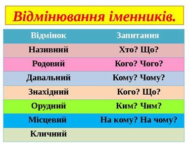 таблиця відмінювання іменників