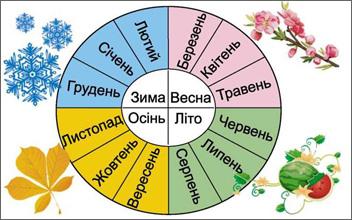 Українськи назви місяців року